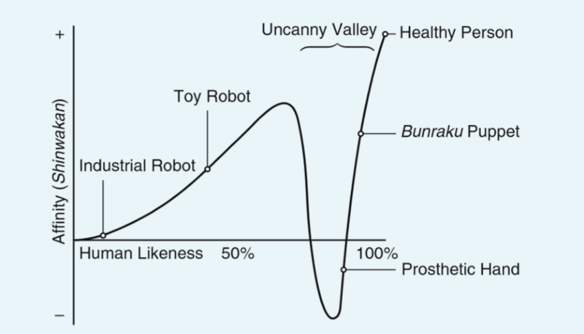 Uncanny Valley Affinity Chart
